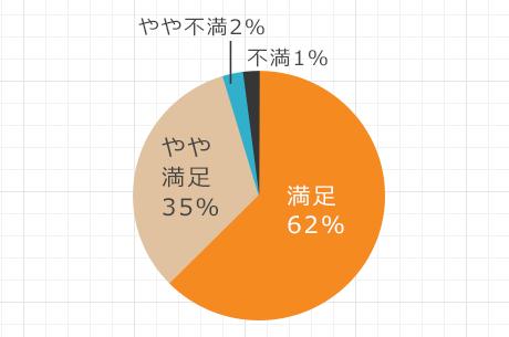助成制度を受けた97%が「満足」「やや満足」と回答